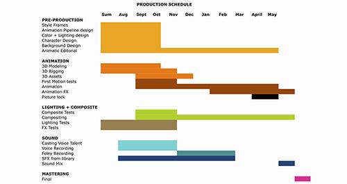 schedule di produzione di un animazione
